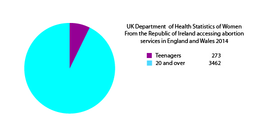UK Department of Health Stastics 2014 Teenagers - 20 and over